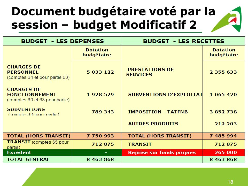 Document budgétaire voté par la session – budget Modificatif 2 18
