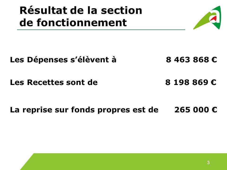Résultat de la section de fonctionnement Les Dépenses sélèvent à 8 463 868 Les Recettes sont de 8 198 869 La reprise sur fonds propres est de 265 000