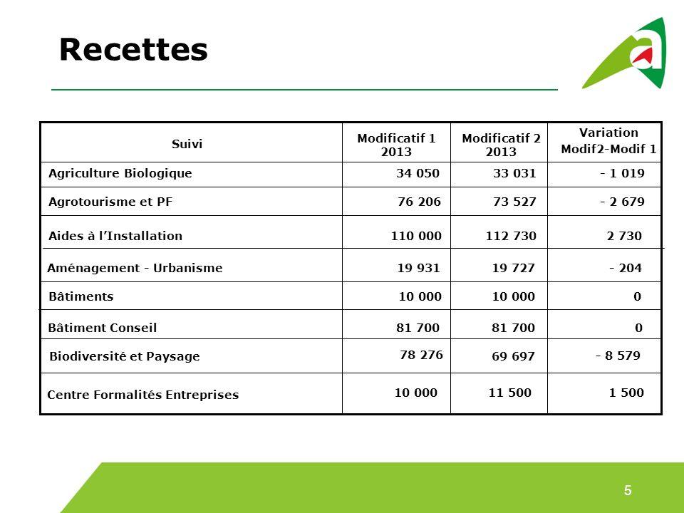 Variation Modif2-Modif 1 Modificatif 1 2013 Suivi Modificatif 2 2013 Recettes 33 03134 050Agriculture Biologique- 1 019 - 2 679 76 206 Agrotourisme et