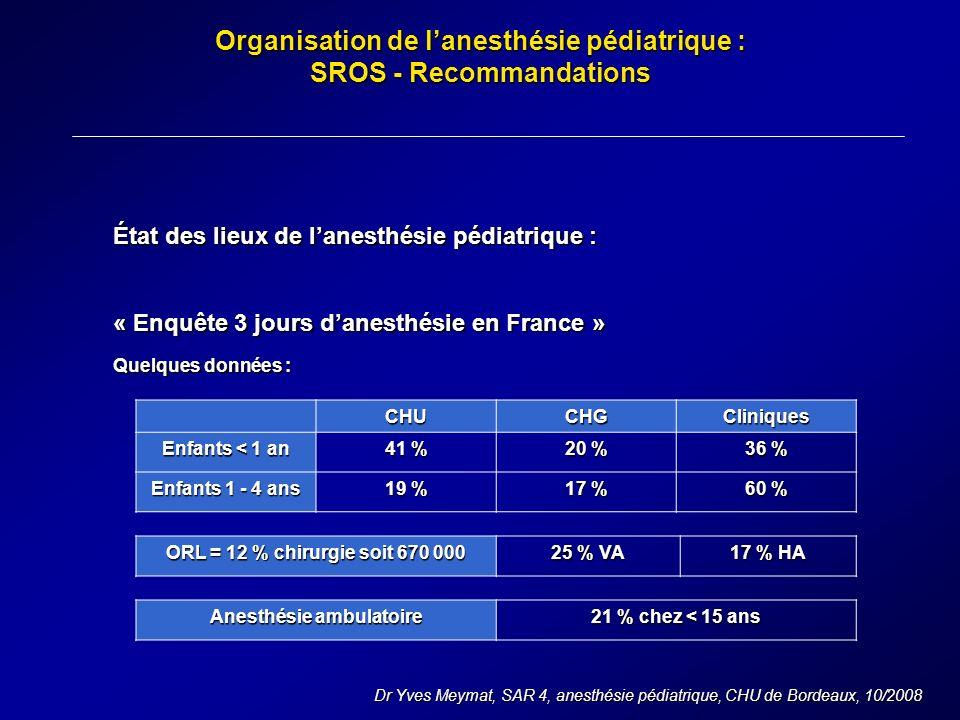 Organisation de lanesthésie pédiatrique : SROS - Recommandations Dr Yves Meymat, SAR 4, anesthésie pédiatrique, CHU de Bordeaux, 10/2008 État des lieux de lanesthésie pédiatrique : « Enquête 3 jours danesthésie en France » Quelques données : CHUCHGCliniques Enfants < 1 an 41 % 20 % 36 % Enfants 1 - 4 ans 19 % 17 % 60 % ORL = 12 % chirurgie soit 670 000 25 % VA 17 % HA Anesthésie ambulatoire 21 % chez < 15 ans