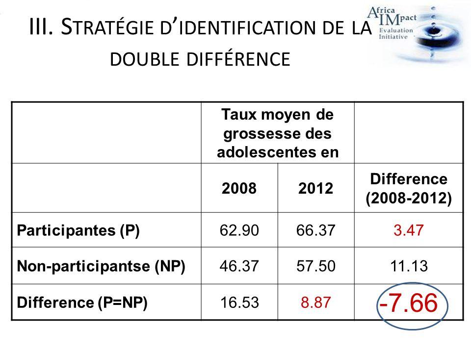 Taux moyen de grossesse des adolescentes en 20082012 Difference (2008-2012) Participantes (P)62.9066.373.47 Non-participantse (NP)46.3757.5011.13 Difference (P=NP)16.538.87 -7.66 III.