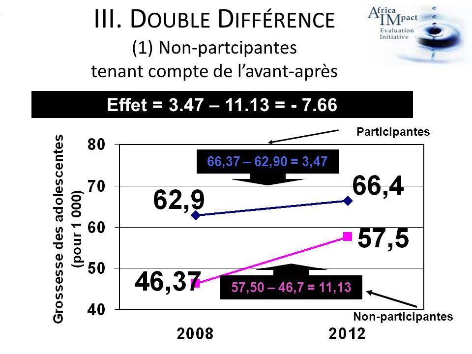 57,50 – 46,7 = 11,13 66,37 – 62,90 = 3,47 Non-participantes Participantes Effet = 3.47 – 11.13 = - 7.66 III. D OUBLE D IFFÉRENCE (1)Non-partcipantes t