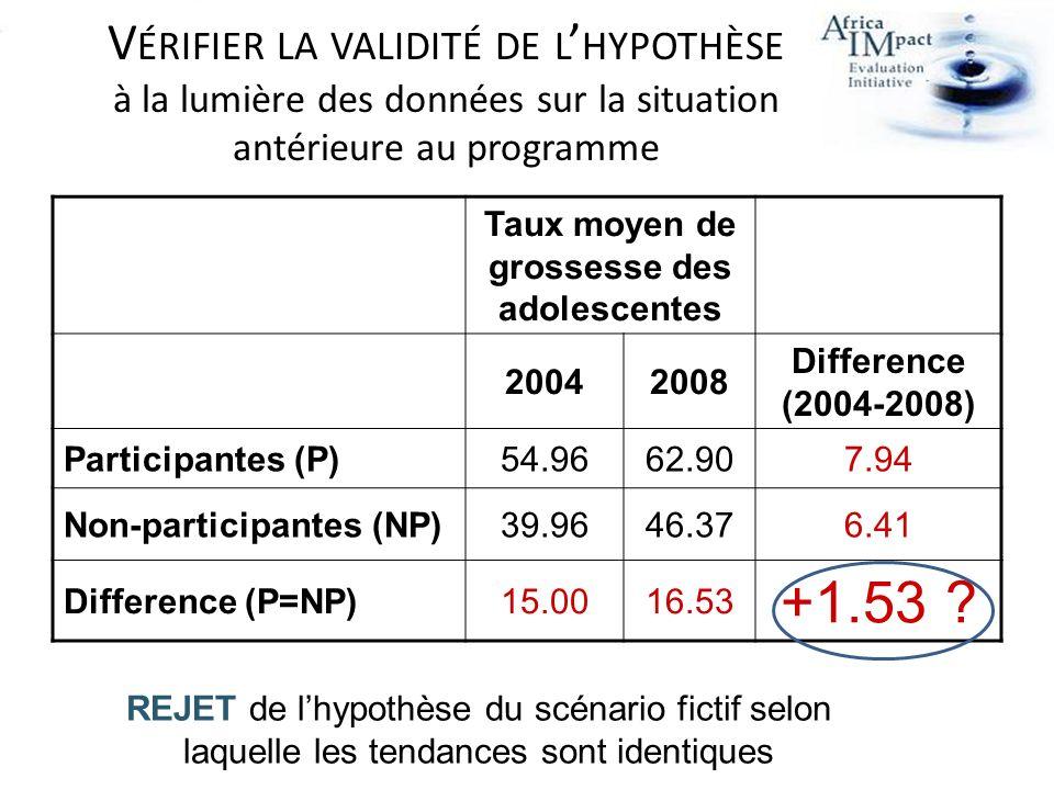V ÉRIFIER LA VALIDITÉ DE L HYPOTHÈSE à la lumière des données sur la situation antérieure au programme REJET de lhypothèse du scénario fictif selon laquelle les tendances sont identiques Taux moyen de grossesse des adolescentes 20042008 Difference (2004-2008) Participantes (P)54.9662.907.94 Non-participantes (NP)39.9646.376.41 Difference (P=NP)15.0016.53 +1.53 ?