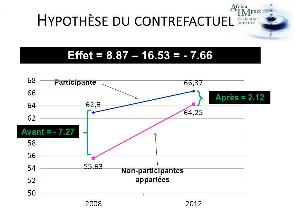 Participante H YPOTHÈSE DU CONTREFACTUEL Effet = 8.87 – 16.53 = - 7.66 Non-participantes appariées Après = 2.12 Avant = - 7.27