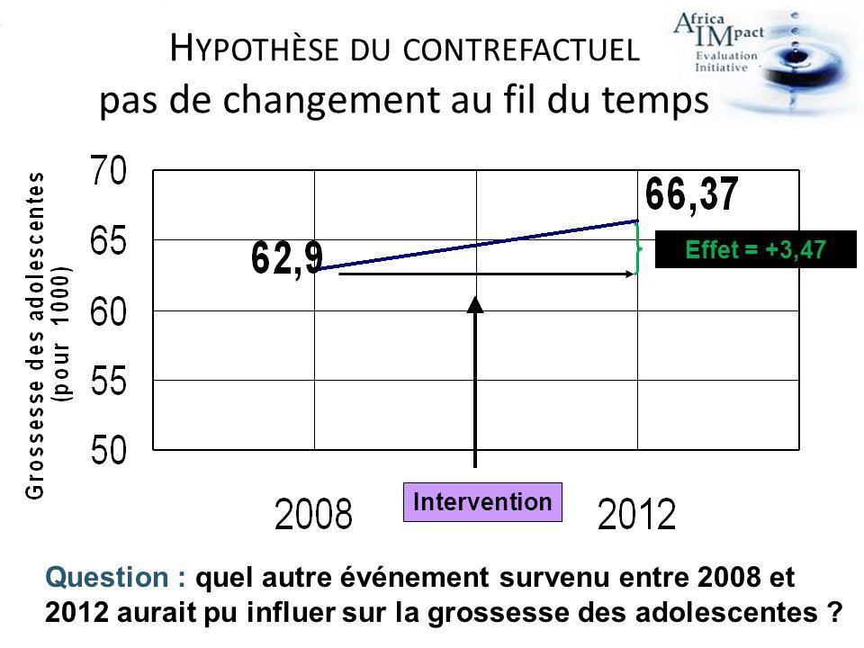 H YPOTHÈSE DU CONTREFACTUEL pas de changement au fil du temps Effet = +3,47 Intervention Question : quel autre événement survenu entre 2008 et 2012 aurait pu influer sur la grossesse des adolescentes ?