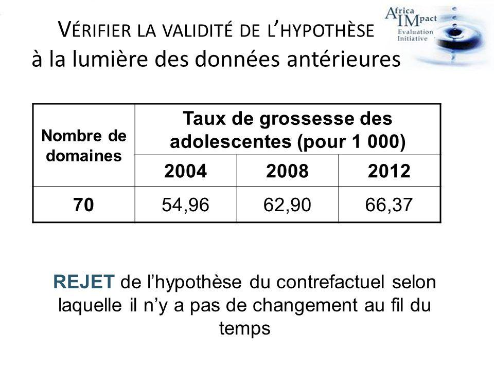 Nombre de domaines Taux de grossesse des adolescentes (pour 1 000) 200420082012 7054,9662,9066,37 V ÉRIFIER LA VALIDITÉ DE L HYPOTHÈSE à la lumière des données antérieures REJET de lhypothèse du contrefactuel selon laquelle il ny a pas de changement au fil du temps
