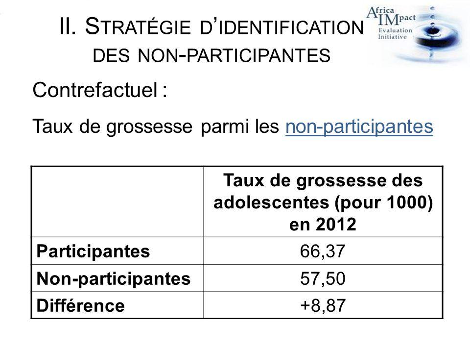 II. S TRATÉGIE D IDENTIFICATION DES NON - PARTICIPANTES Contrefactuel : Taux de grossesse parmi les non-participantes Taux de grossesse des adolescent
