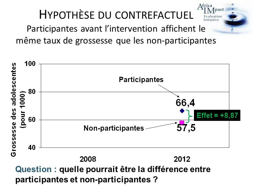 H YPOTHÈSE DU CONTREFACTUEL Participantes avant lintervention affichent le même taux de grossesse que les non-participantes Effet = +8,87 Participantes Non-participantes Question : quelle pourrait être la différence entre participantes et non-participantes ?