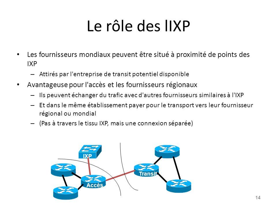 Le rôle des lIXP Les fournisseurs mondiaux peuvent être situé à proximité de points des IXP – Attirés par l'entreprise de transit potentiel disponible
