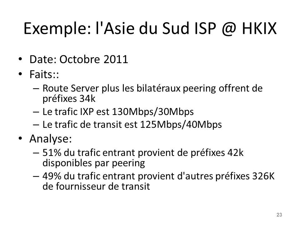 Exemple: l'Asie du Sud ISP @ HKIX Date: Octobre 2011 Faits:: – Route Server plus les bilatéraux peering offrent de préfixes 34k – Le trafic IXP est 13