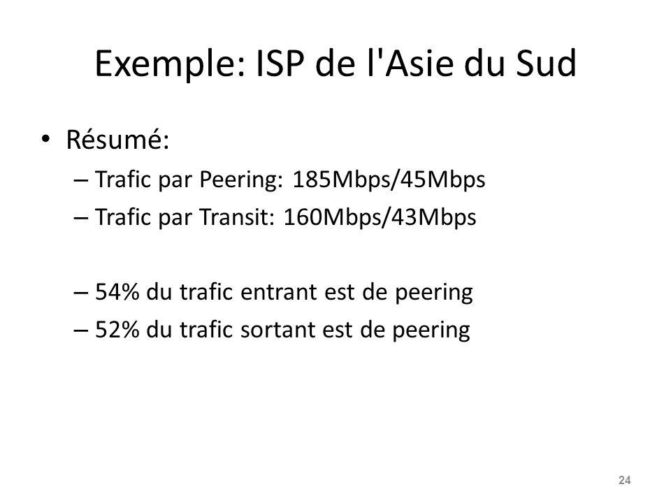 Exemple: ISP de l'Asie du Sud Résumé: – Trafic par Peering: 185Mbps/45Mbps – Trafic par Transit: 160Mbps/43Mbps – 54% du trafic entrant est de peering