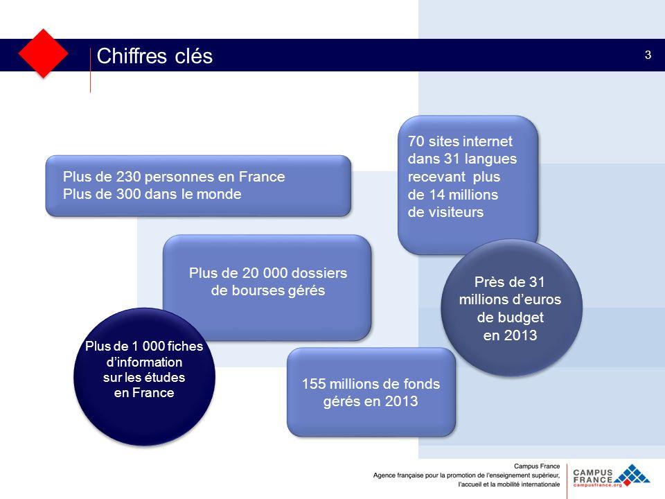 Chiffres clés 3 Plus de 230 personnes en France Plus de 300 dans le monde Plus de 20 000 dossiers de bourses gérés Plus de 1 000 fiches dinformation s