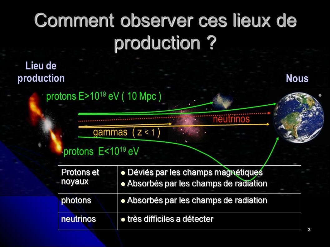3 Comment observer ces lieux de production ? Lieu de production gammas ( z < 1 ) Nous neutrinos protons E>10 19 eV ( 10 Mpc ) protons E<10 19 eV Proto