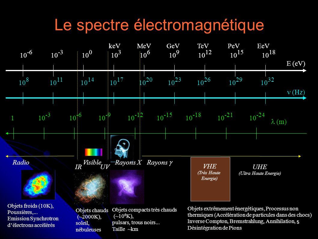 5 Le spectre électromagnétique E (eV) 10 -6 10 -3 10 0 10 3 10 6 10 9 10 12 10 15 10 18 keVMeVGeVTeVPeVEeV Radio IR Visible UV Rayons (m) 110 -3 10 -6