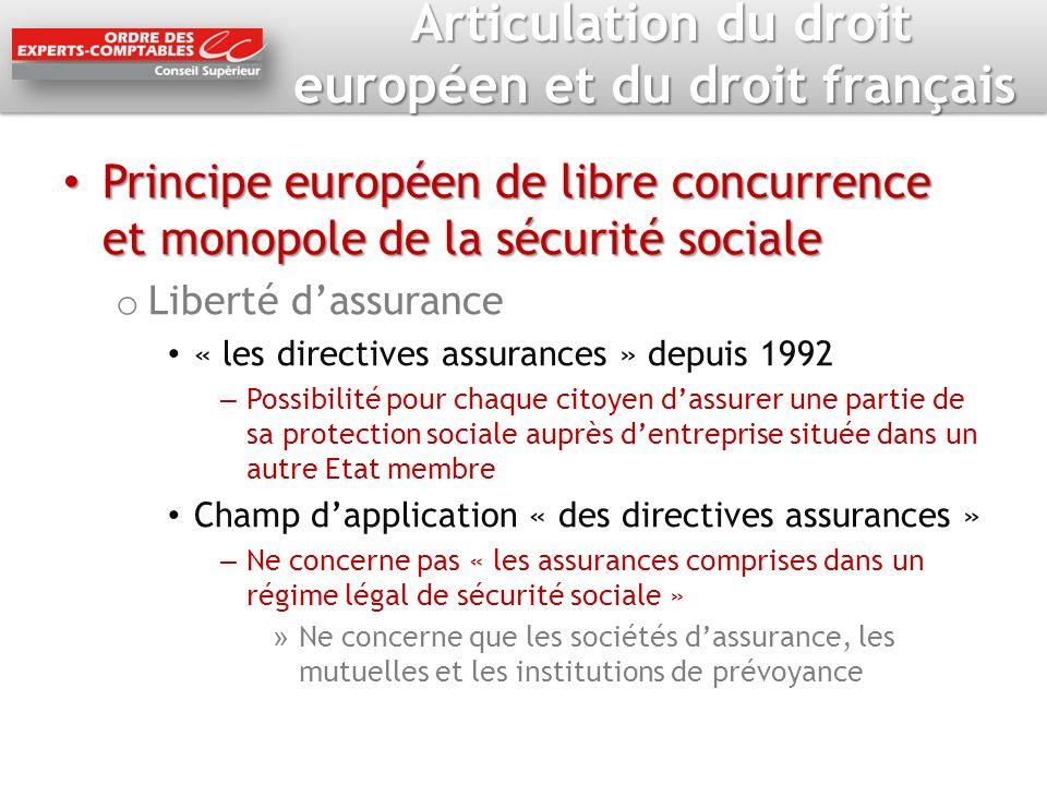Articulation du droit européen et du droit français Articulation du droit européen et du droit français Principe européen de libre concurrence et mono