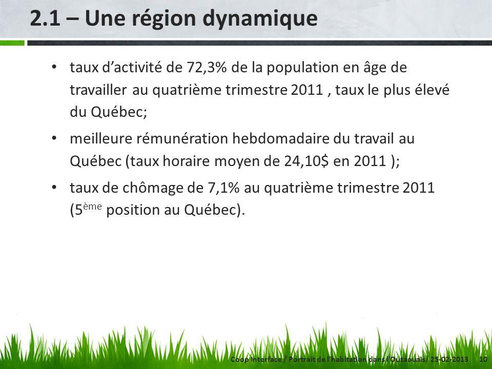 10 2.1 – Une région dynamique taux dactivité de 72,3% de la population en âge de travailler au quatrième trimestre 2011, taux le plus élevé du Québec;