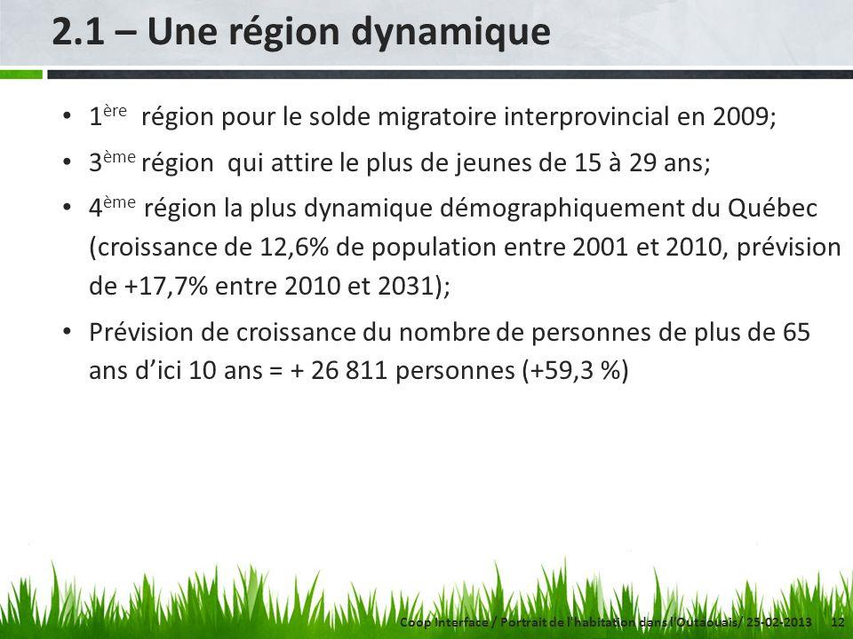 12 2.1 – Une région dynamique 1 ère région pour le solde migratoire interprovincial en 2009; 3 ème région qui attire le plus de jeunes de 15 à 29 ans; 4 ème région la plus dynamique démographiquement du Québec (croissance de 12,6% de population entre 2001 et 2010, prévision de +17,7% entre 2010 et 2031); Prévision de croissance du nombre de personnes de plus de 65 ans dici 10 ans = + 26 811 personnes (+59,3 %) Coop Interface / Portrait de l habitation dans lOutaouais/ 25-02-2013