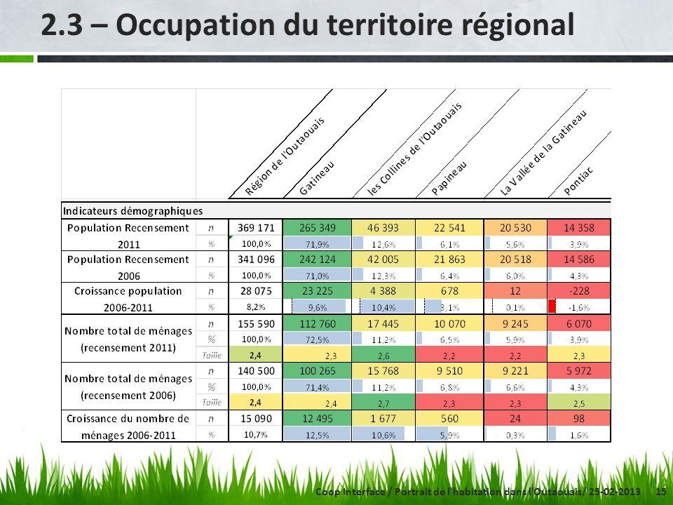 15 2.3 – Occupation du territoire régional Coop Interface / Portrait de l'habitation dans lOutaouais/ 25-02-2013