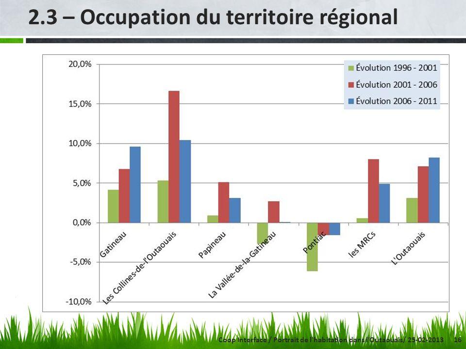 16 2.3 – Occupation du territoire régional Coop Interface / Portrait de l'habitation dans lOutaouais/ 25-02-2013
