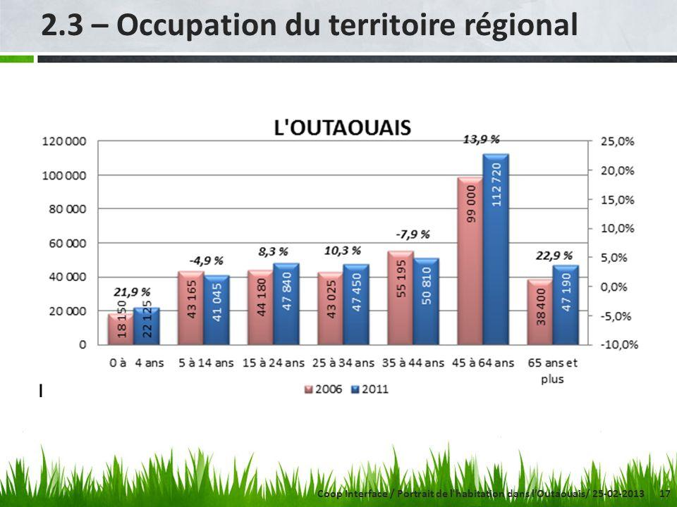 17 2.3 – Occupation du territoire régional Coop Interface / Portrait de l habitation dans lOutaouais/ 25-02-2013