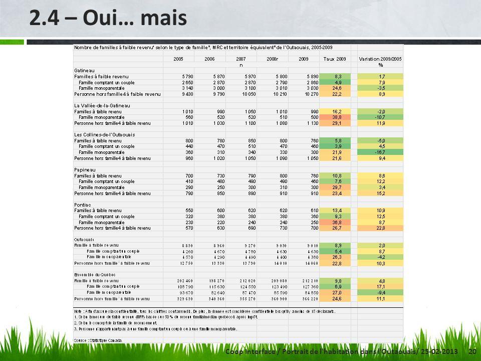 20 2.4 – Oui… mais Coop Interface / Portrait de l habitation dans lOutaouais/ 25-02-2013