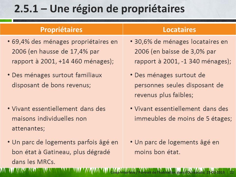 22 2.5.1 – Une région de propriétaires PropriétairesLocataires 69,4% des ménages propriétaires en 2006 (en hausse de 17,4% par rapport à 2001, +14 460