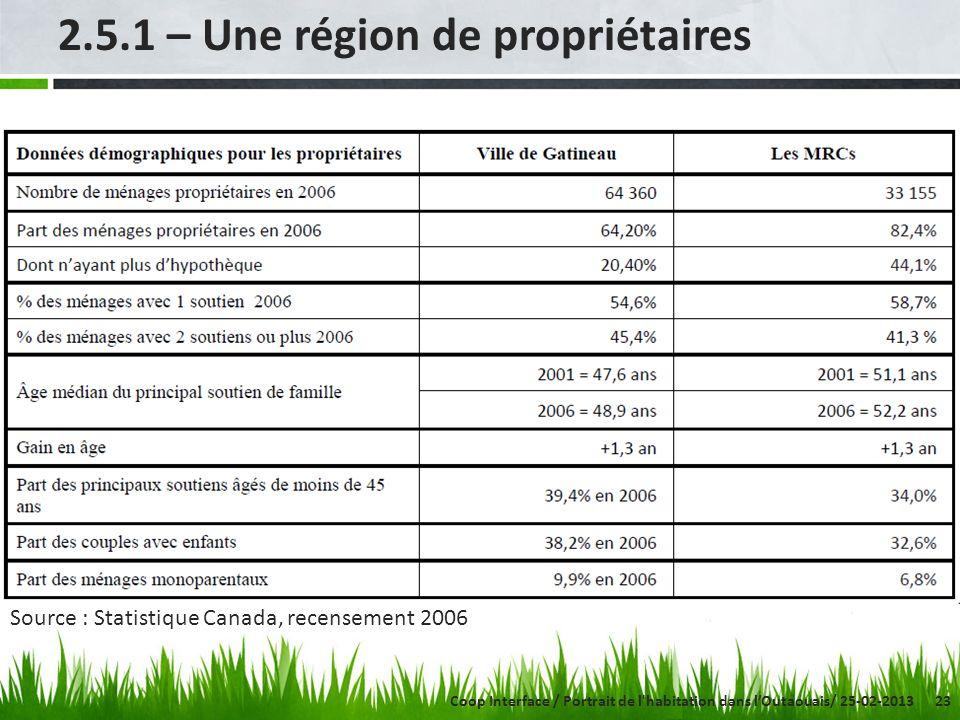 23 2.5.1 – Une région de propriétaires Source : Statistique Canada, recensement 2006 Coop Interface / Portrait de l habitation dans lOutaouais/ 25-02-2013
