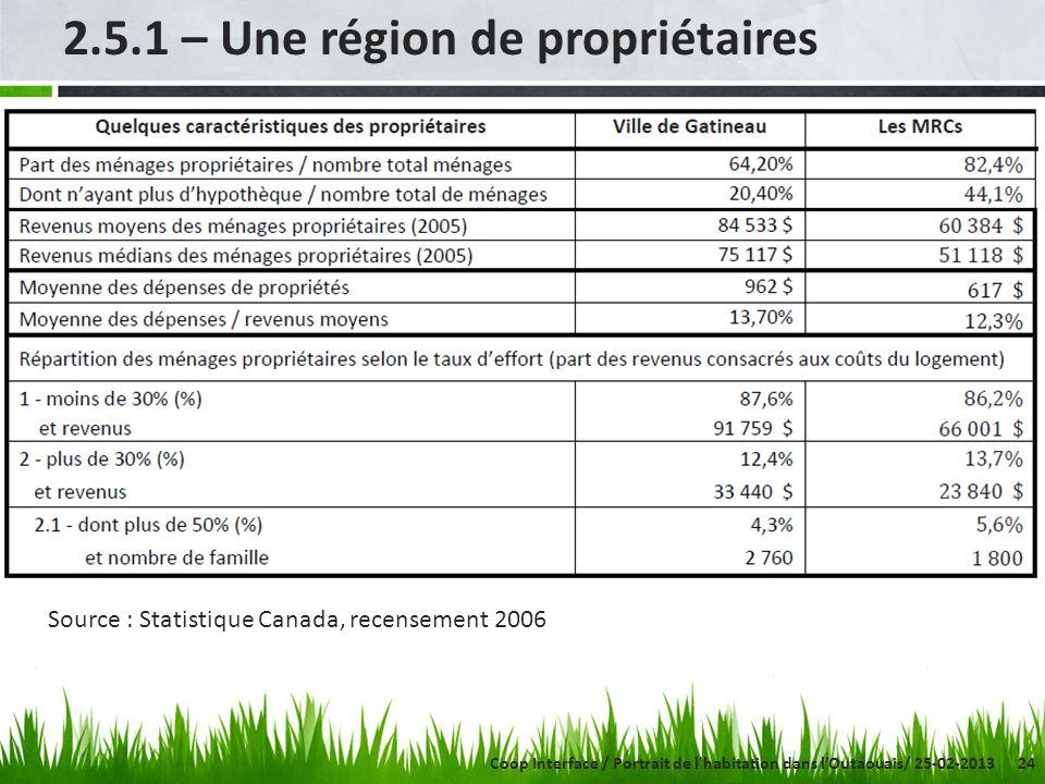 24 2.5.1 – Une région de propriétaires Source : Statistique Canada, recensement 2006 Coop Interface / Portrait de l habitation dans lOutaouais/ 25-02-2013