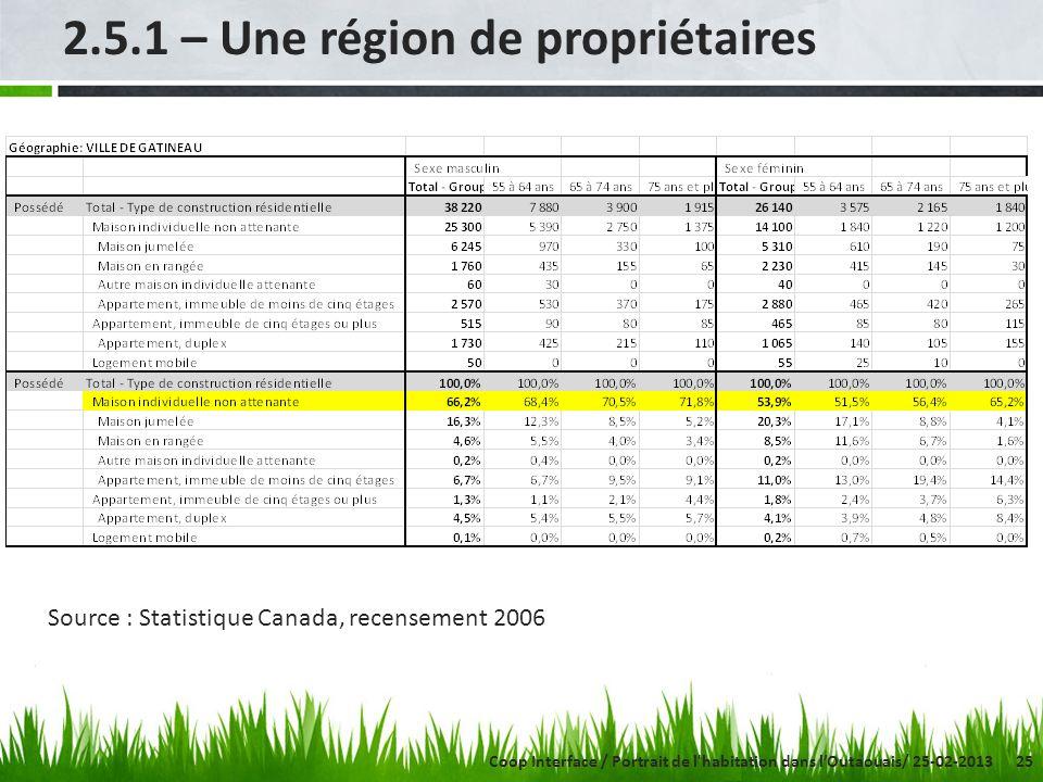 25 2.5.1 – Une région de propriétaires Source : Statistique Canada, recensement 2006 Coop Interface / Portrait de l'habitation dans lOutaouais/ 25-02-
