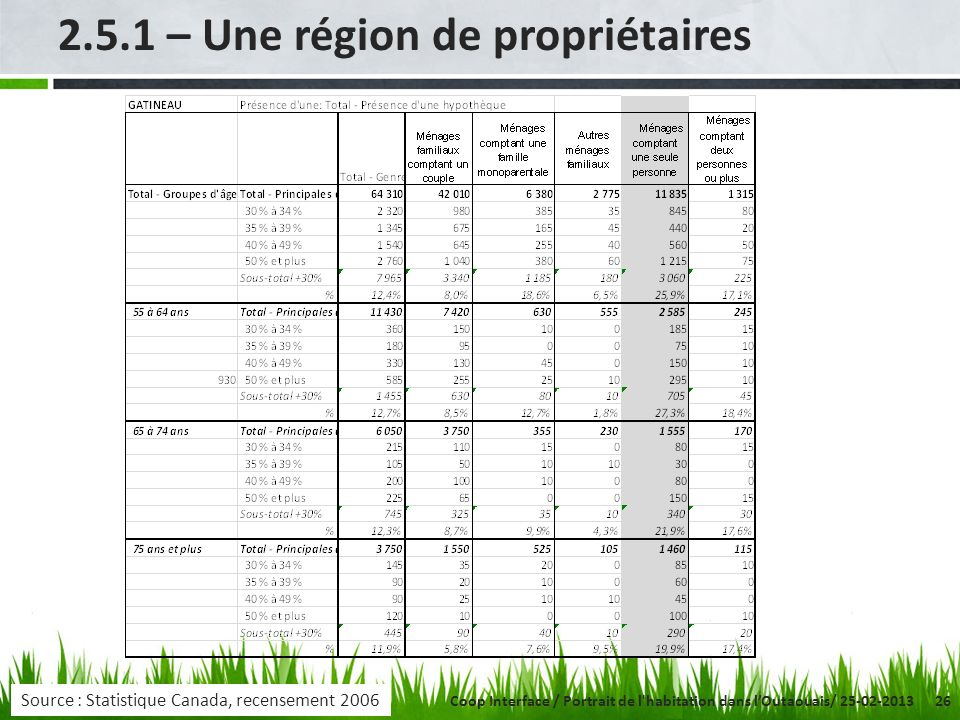 26 2.5.1 – Une région de propriétaires Source : Statistique Canada, recensement 2006 Coop Interface / Portrait de l'habitation dans lOutaouais/ 25-02-