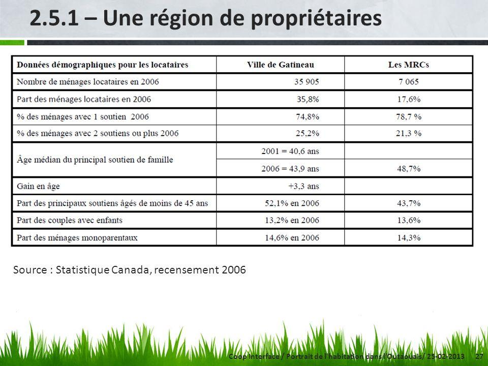 27 2.5.1 – Une région de propriétaires Source : Statistique Canada, recensement 2006 Coop Interface / Portrait de l habitation dans lOutaouais/ 25-02-2013