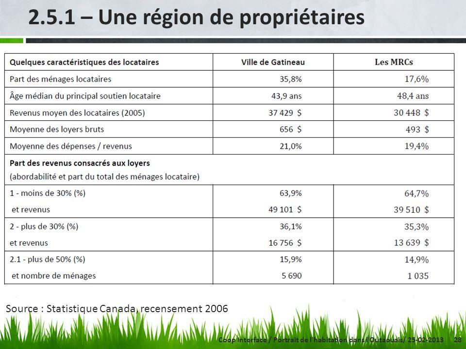 28 2.5.1 – Une région de propriétaires Source : Statistique Canada, recensement 2006 Coop Interface / Portrait de l habitation dans lOutaouais/ 25-02-2013