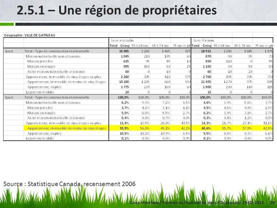 29 2.5.1 – Une région de propriétaires Source : Statistique Canada, recensement 2006 Coop Interface / Portrait de l'habitation dans lOutaouais/ 25-02-