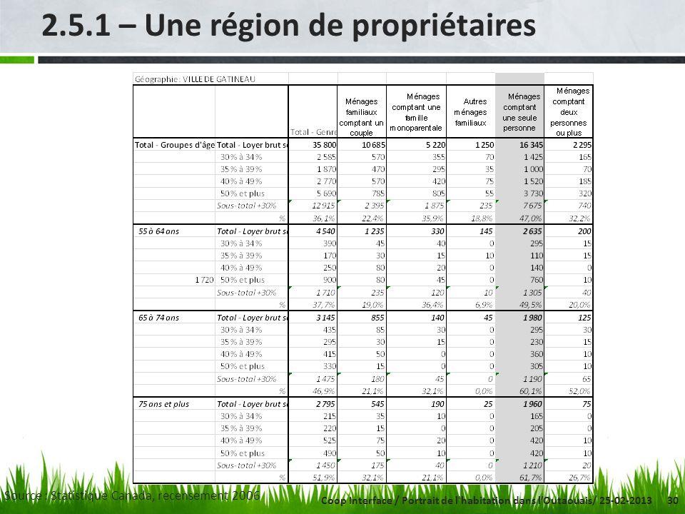 30 2.5.1 – Une région de propriétaires Source : Statistique Canada, recensement 2006 Coop Interface / Portrait de l habitation dans lOutaouais/ 25-02-2013