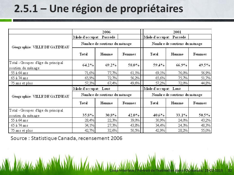 32 2.5.1 – Une région de propriétaires Source : Statistique Canada, recensement 2006 Coop Interface / Portrait de l habitation dans lOutaouais/ 25-02-2013