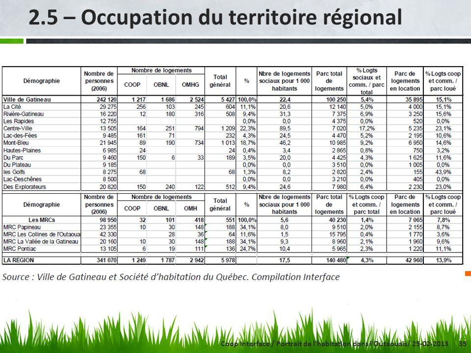 35 2.5 – Occupation du territoire régional Coop Interface / Portrait de l'habitation dans lOutaouais/ 25-02-2013