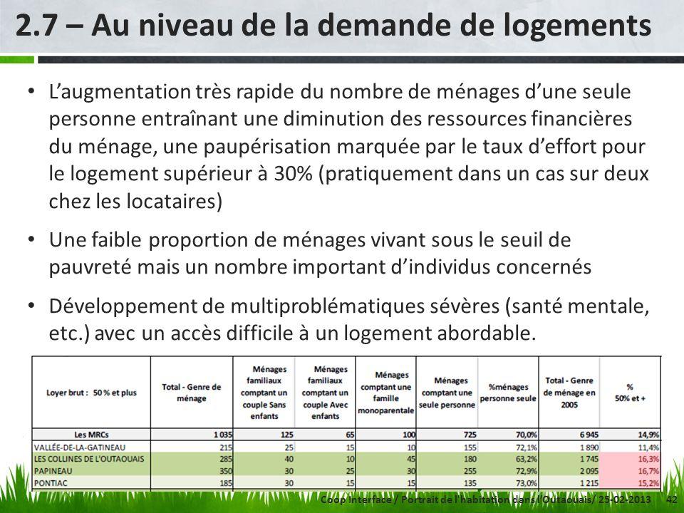 42 2.7 – Au niveau de la demande de logements Laugmentation très rapide du nombre de ménages dune seule personne entraînant une diminution des ressour