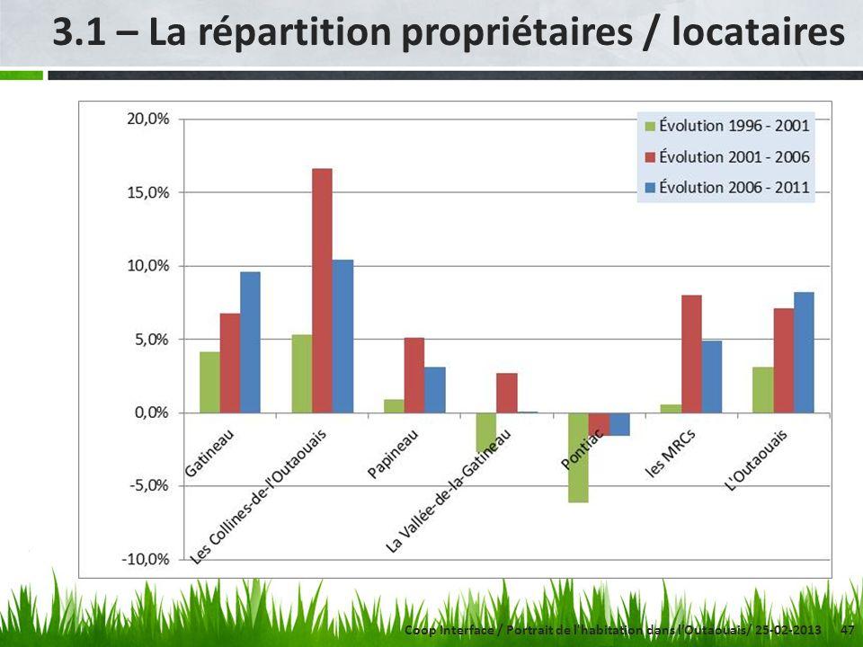 47 3.1 – La répartition propriétaires / locataires Coop Interface / Portrait de l'habitation dans lOutaouais/ 25-02-2013
