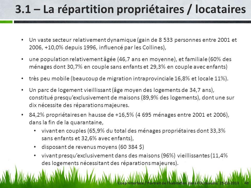48 3.1 – La répartition propriétaires / locataires Coop Interface / Portrait de l'habitation dans lOutaouais/ 25-02-2013 Un vaste secteur relativement