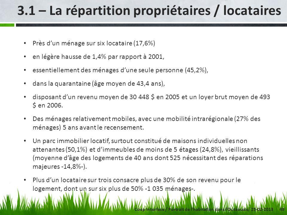 49 3.1 – La répartition propriétaires / locataires Coop Interface / Portrait de l habitation dans lOutaouais/ 25-02-2013 Près dun ménage sur six locataire (17,6%) en légère hausse de 1,4% par rapport à 2001, essentiellement des ménages dune seule personne (45,2%), dans la quarantaine (âge moyen de 43,4 ans), disposant dun revenu moyen de 30 448 $ en 2005 et un loyer brut moyen de 493 $ en 2006.