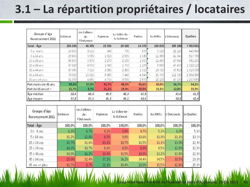 50 3.1 – La répartition propriétaires / locataires Coop Interface / Portrait de l habitation dans lOutaouais/ 25-02-2013