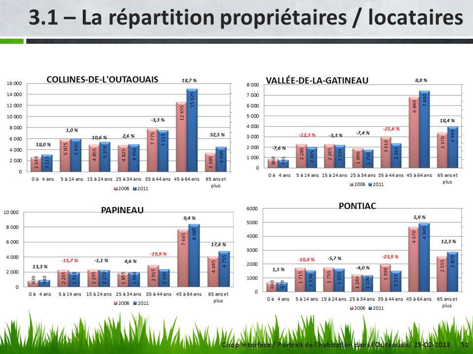 51 3.1 – La répartition propriétaires / locataires Coop Interface / Portrait de l habitation dans lOutaouais/ 25-02-2013