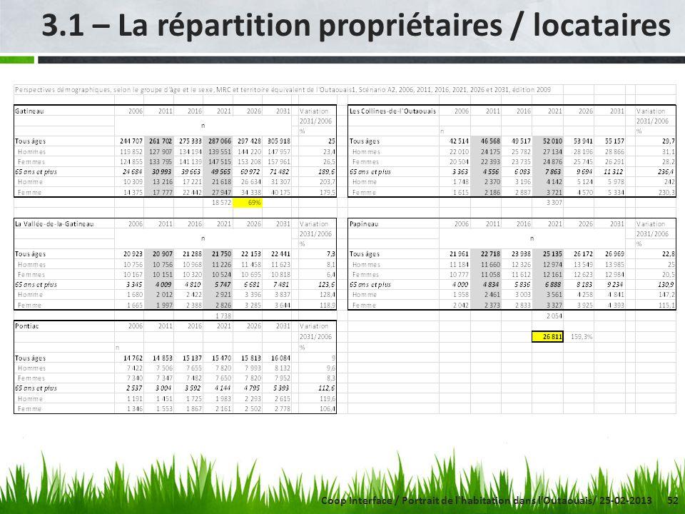 52 3.1 – La répartition propriétaires / locataires Coop Interface / Portrait de l'habitation dans lOutaouais/ 25-02-2013