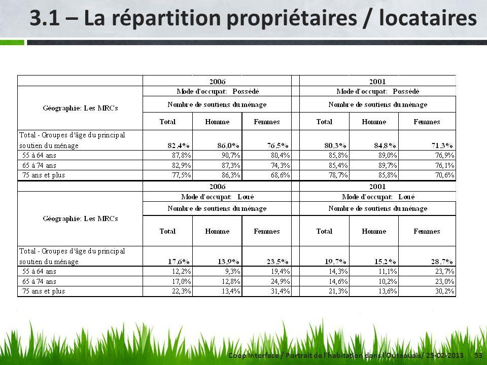 53 3.1 – La répartition propriétaires / locataires Coop Interface / Portrait de l habitation dans lOutaouais/ 25-02-2013