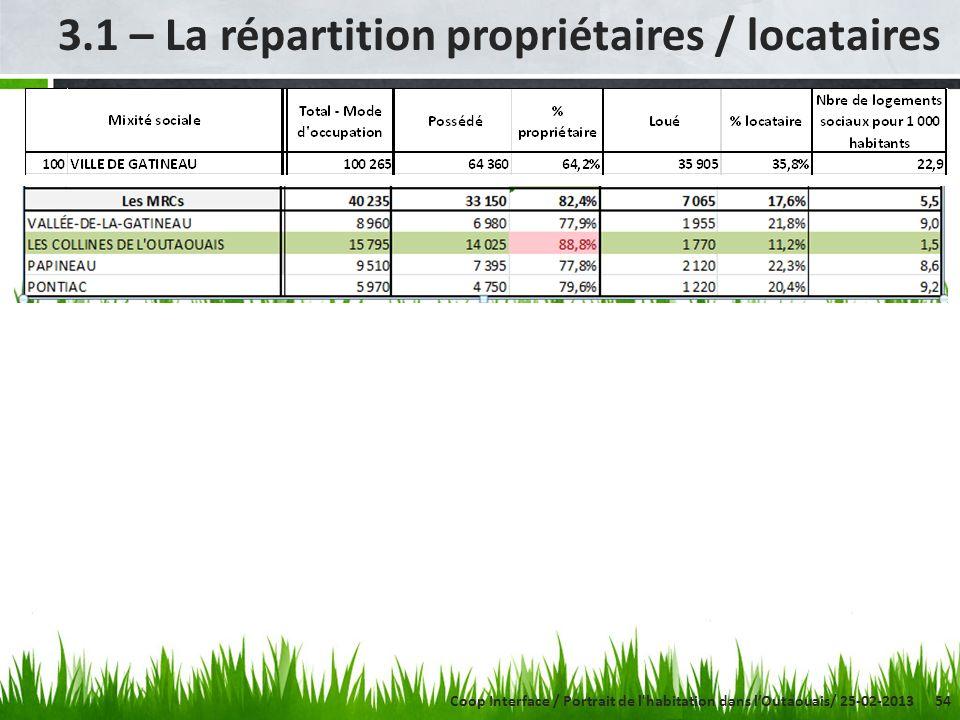 54 3.1 – La répartition propriétaires / locataires Coop Interface / Portrait de l habitation dans lOutaouais/ 25-02-2013