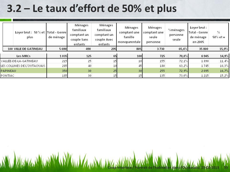 55 3.2 – Le taux deffort de 50% et plus Coop Interface / Portrait de l habitation dans lOutaouais/ 25-02-2013