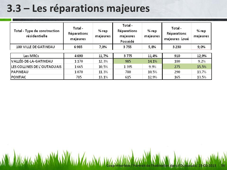 56 3.3 – Les réparations majeures Coop Interface / Portrait de l'habitation dans lOutaouais/ 25-02-2013
