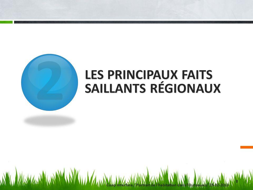 2 LES PRINCIPAUX FAITS SAILLANTS RÉGIONAUX 8 Coop Interface / Portrait de l'habitation dans lOutaouais/ 25-02-2013