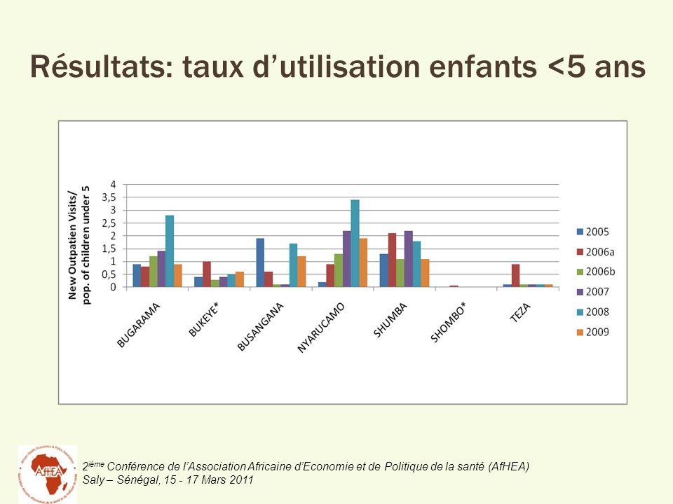 2 ième Conférence de lAssociation Africaine dEconomie et de Politique de la santé (AfHEA) Saly – Sénégal, 15 - 17 Mars 2011 Résultats: taux dutilisati