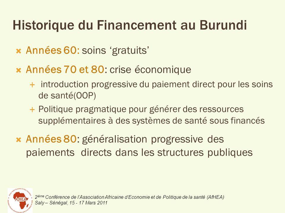 Historique du Financement au Burundi Années 60: soins gratuits Années 70 et 80: crise économique introduction progressive du paiement direct pour les soins de santé(OOP) Politique pragmatique pour générer des ressources supplémentaires à des systèmes de santé sous financés Années 80: généralisation progressive des paiements directs dans les structures publiques